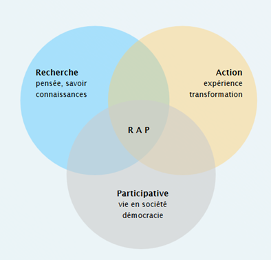 diagramme_RAP_extrait_du_guide_de_la_recherche_action_la_planification_et_l_evaluation._participatives._J.Chevalier_Daniel_J._Buckles_et_M._Bourassa_1.png