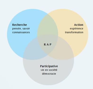 diagramme_RAP_extrait_du_guide_de_la_recherche_action_la_planification_et_l_evaluation._participatives._J.Chevalier_Daniel_J._Buckles_et_M._Bourassa_1.png